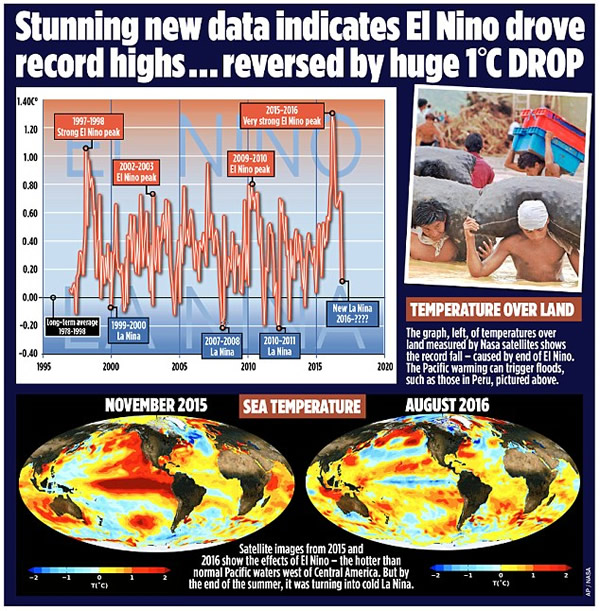 el-nino-reversed